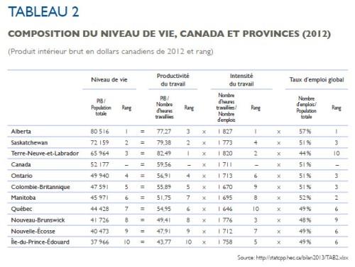 HEC_productivité_provinces