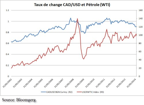 Dutch_CAD vs pétrole