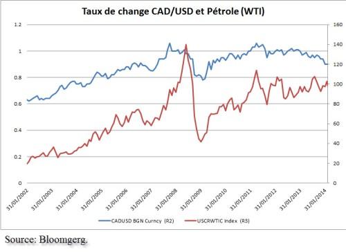 Dutch_CAD vs pétrole