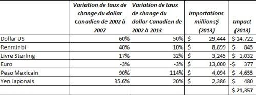 Dutch_Quebec imports