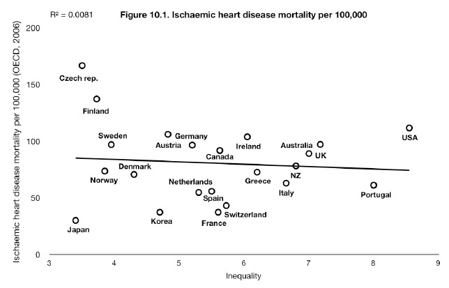 Spirit_Level_heart diseases D