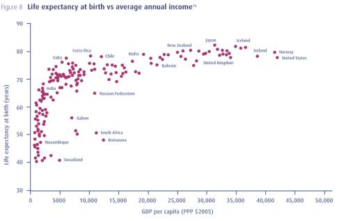 Spirit_level_life exp vs GDP