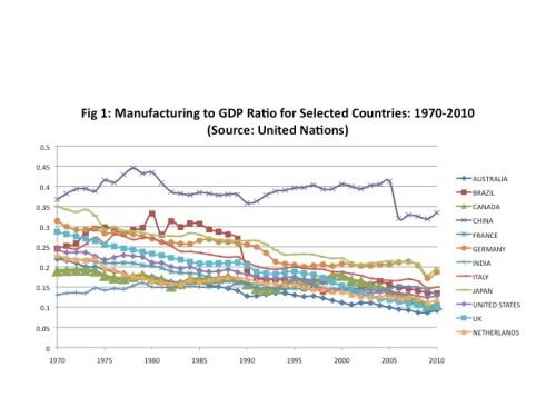WCI_manuf_GDP