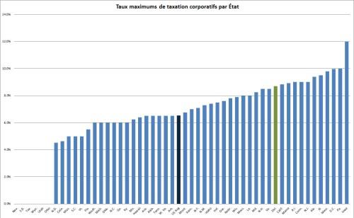 Delaware_corporate tax rates