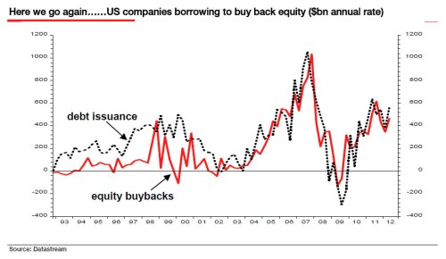 Stock buybacks vs debt issuance
