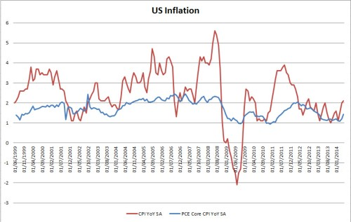 US inflation