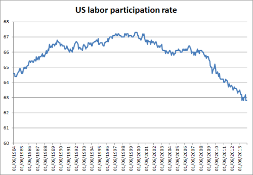 US part rate