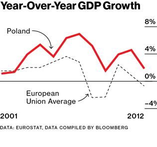 Diagnostic pauvreté 9 : La Pologne post-communisme. (5/6)