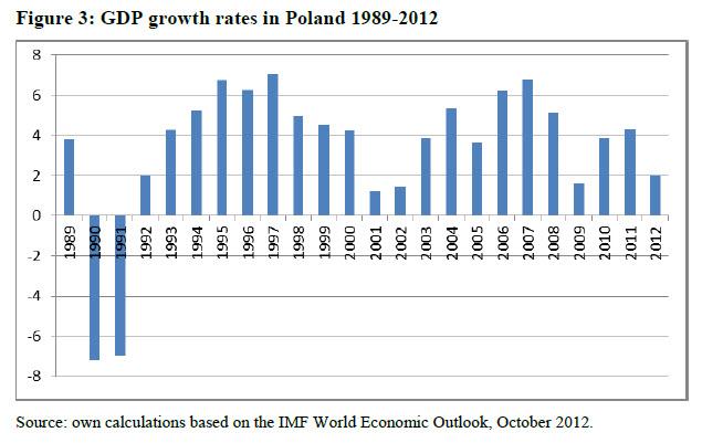 Diagnostic pauvreté 9 : La Pologne post-communisme. (4/6)