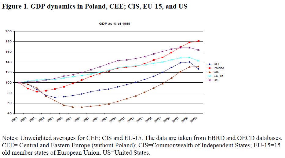 Diagnostic pauvreté 9 : La Pologne post-communisme. (3/6)