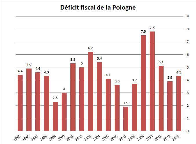 Diagnostic pauvreté 9 : La Pologne post-communisme. (6/6)