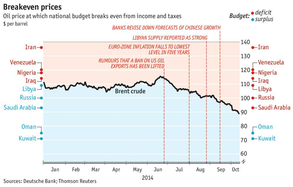 mieux comprendre la dégringolade du prix du pétrole. (6/6)
