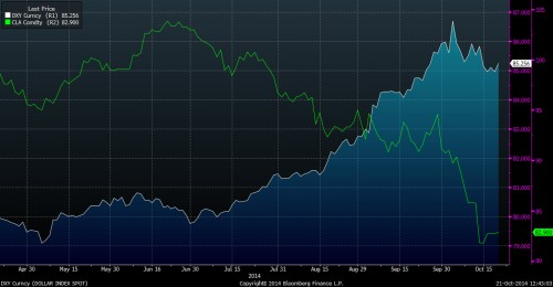 BBG_DXY vs oil