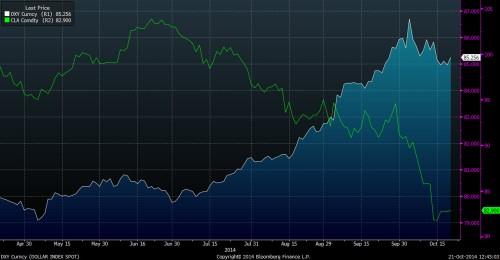BBG_DXY vs oil