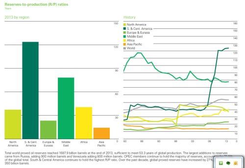 BP_reserve production ratio 2014