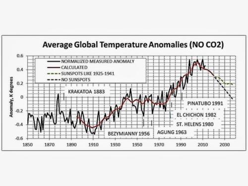 Climat_solar activity no Co2
