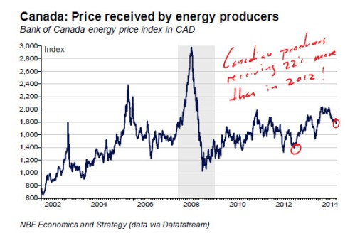 NBF_Price received Canadian energy