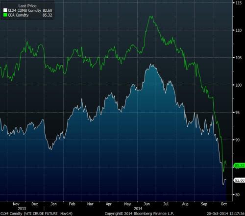 Oil prices Oct 2014