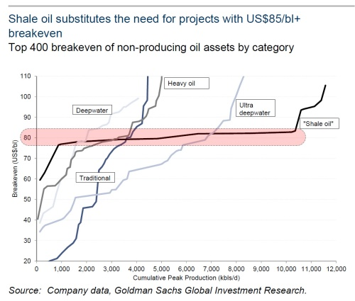 shale cost curve red