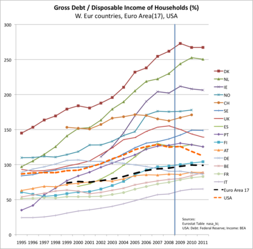 household debt versus disposable income