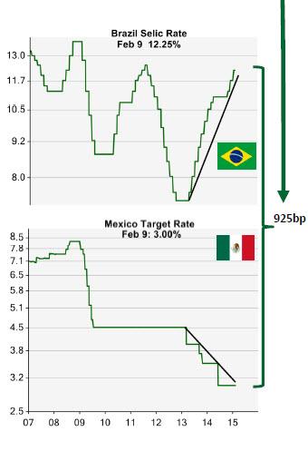 CSM_Brazil vs Mexico target rate