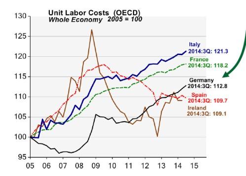 CSM_Euro unit labor cost