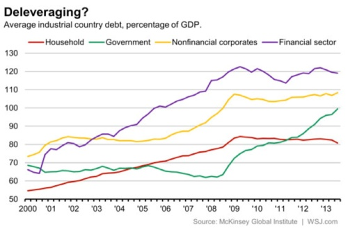 deleveraging by segment
