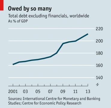 Econ_Global debt
