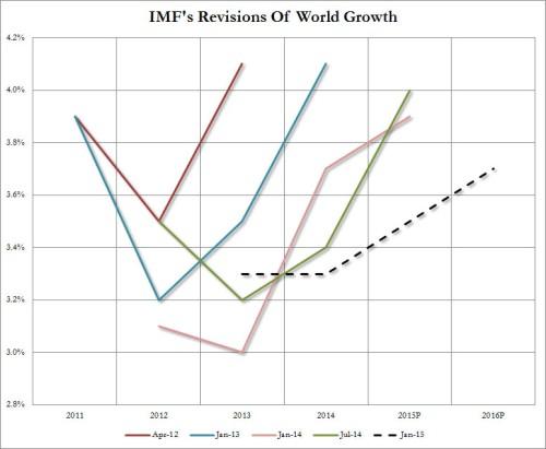 IMF world growth 1