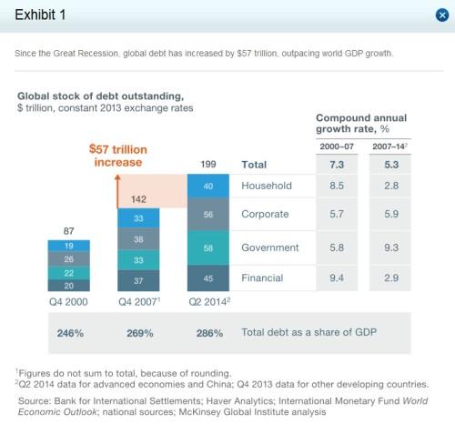 MGI_global debt