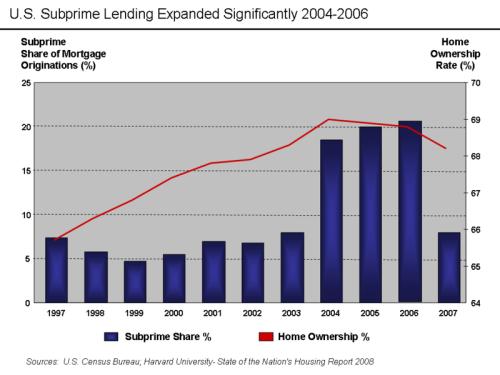 Subprime1/ tableau 3 article 14 mars 2015