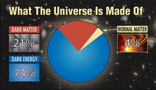 universe_made_of