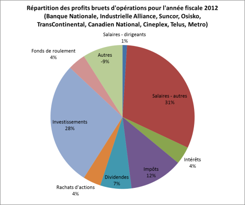 Capital vs salaires 2012