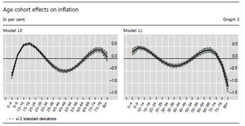 Age cohort effects on inflation