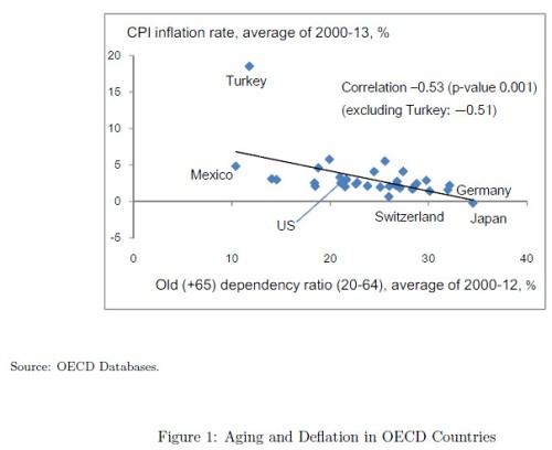 CPI and dependency OECD