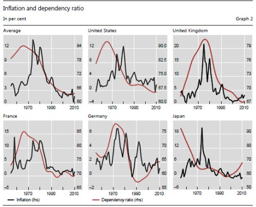 Inflation vs dependency 5 countries