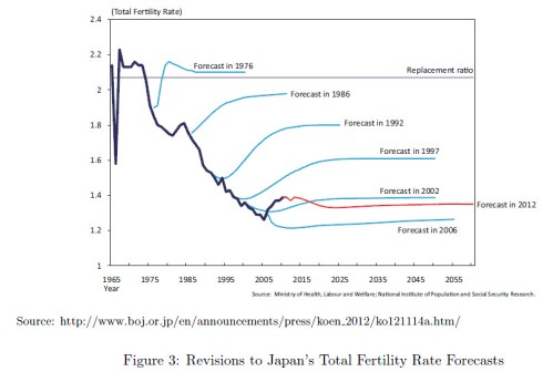 Japan fertility rate