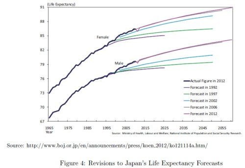 Japan life expectancy