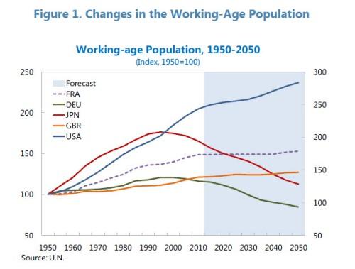 Working age pop UN