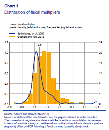 ECB_austerity multipliers