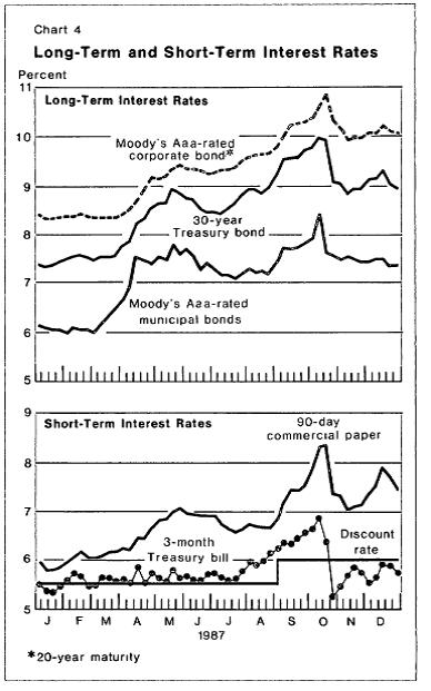 Fed 1987 rates