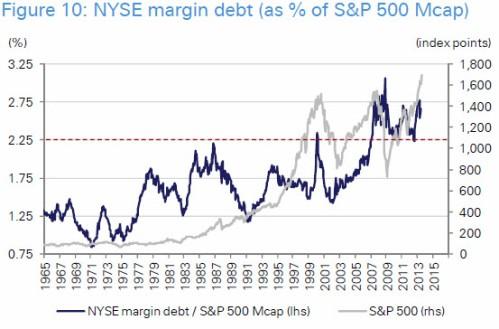 Sp500 margin debt1