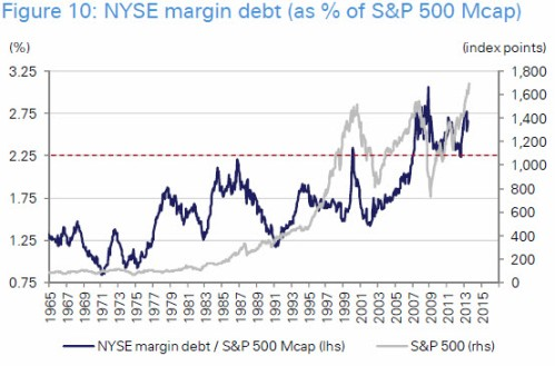 Sp500 margin debt1