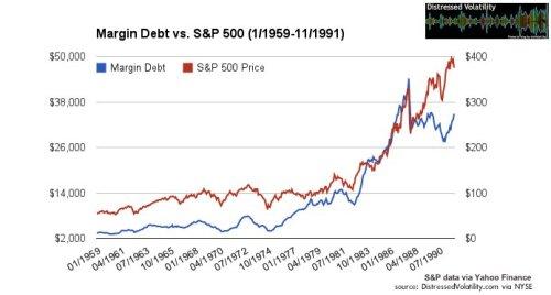 Sp500 margin debt2