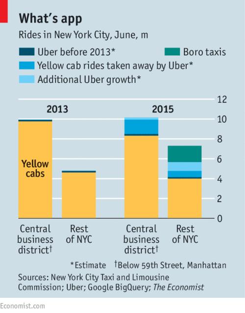 Econ_Uber