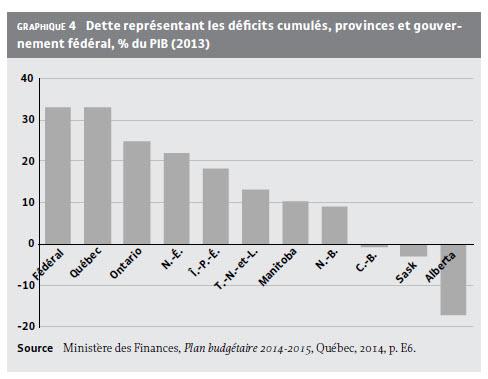 Iris_deficits cumules provinces