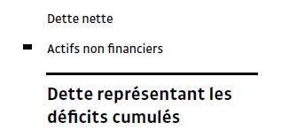 Iris_deficits cumules