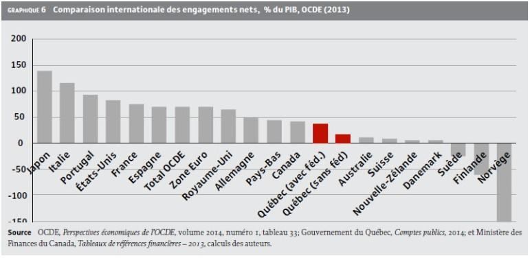 Iris_dette nette OCDE pays