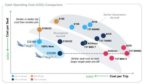 CSeries-Economics-Chart-580x341