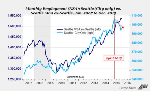 seattle employment minimum wage 2